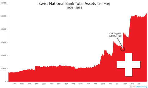 Swiss National Bank Assets