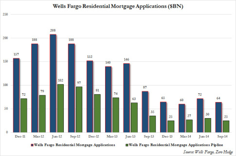 Wells Q3 Mortgage Pipeline