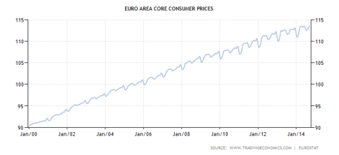 euro-area-core-consumer-prices