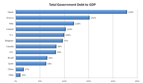 7-Japan-Debt-To-GDP-Vs.-The-World