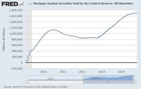 Federal-Reserve-MBS-Holdings