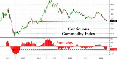 Global Commodity Prices Are Collapsing At The Fastest Pace Since Lehman
