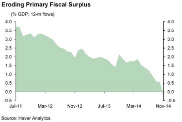 BZ fiscal surplus