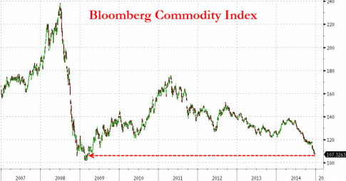 Commodity Index Bloomberg
