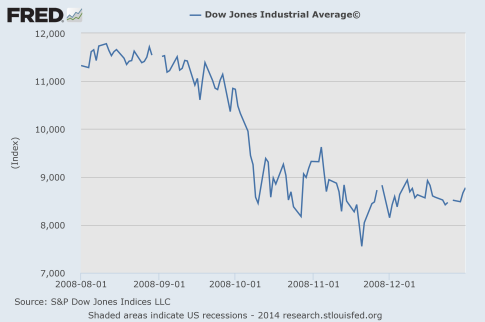 Dow-Jones-Industrial-Average-2008