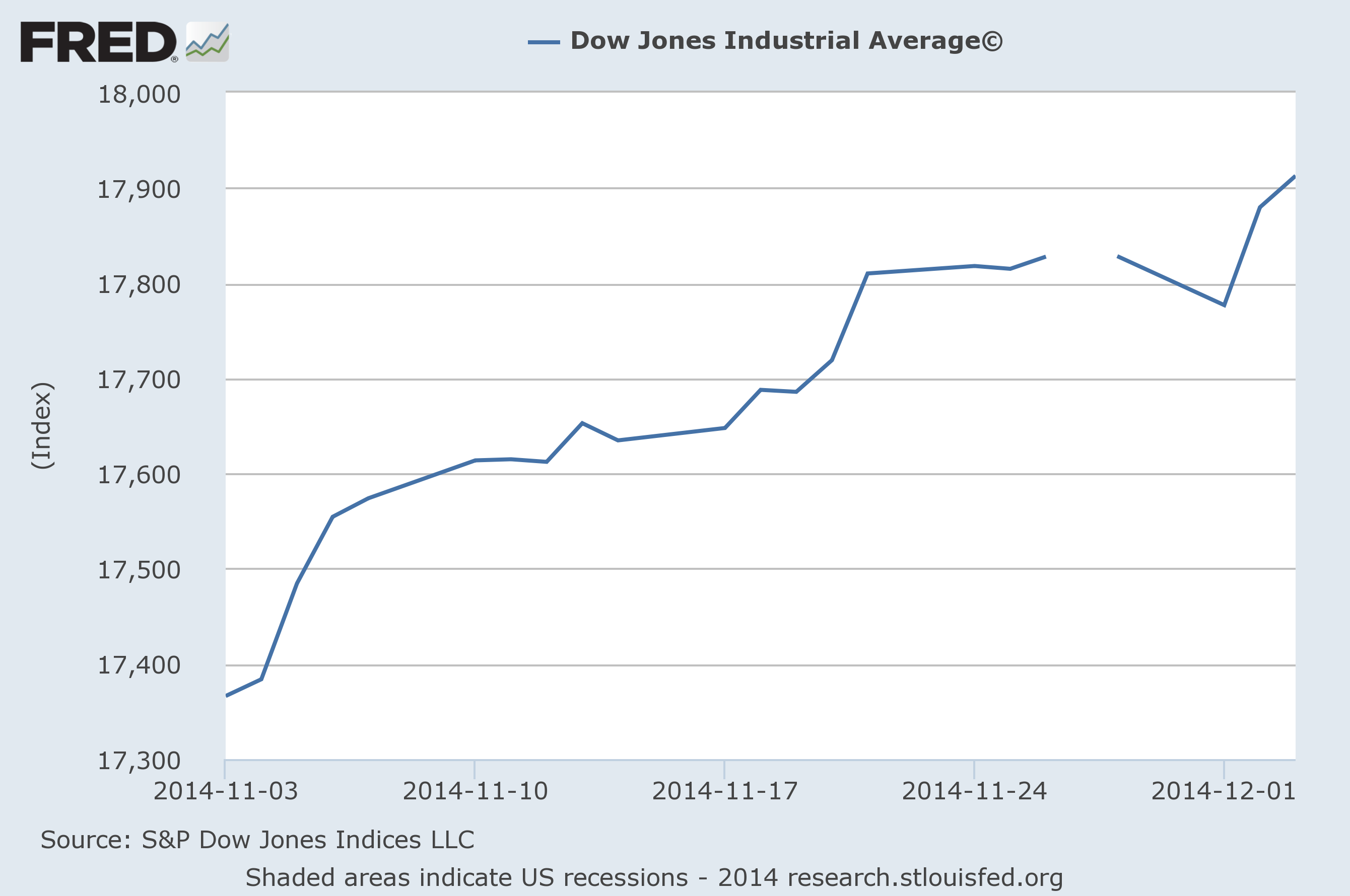 Dow-Jones-Industrial-Average-November