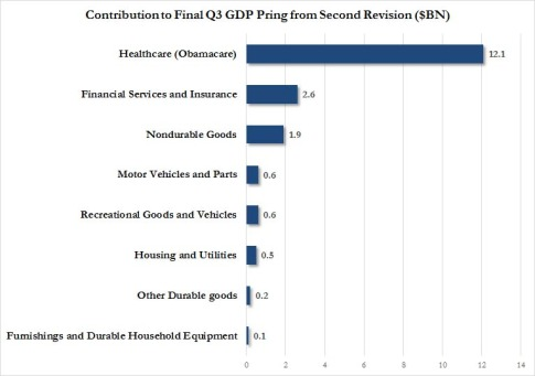 Final Q3 GDP contribution