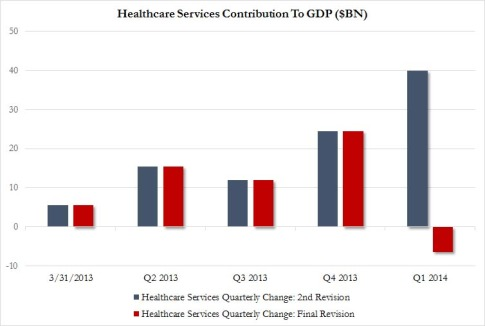 Healthcare Contribution