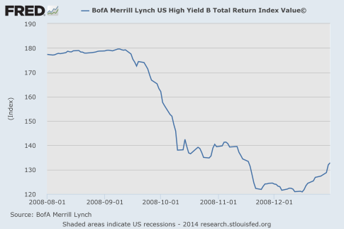 High-Yield-Bonds-2008
