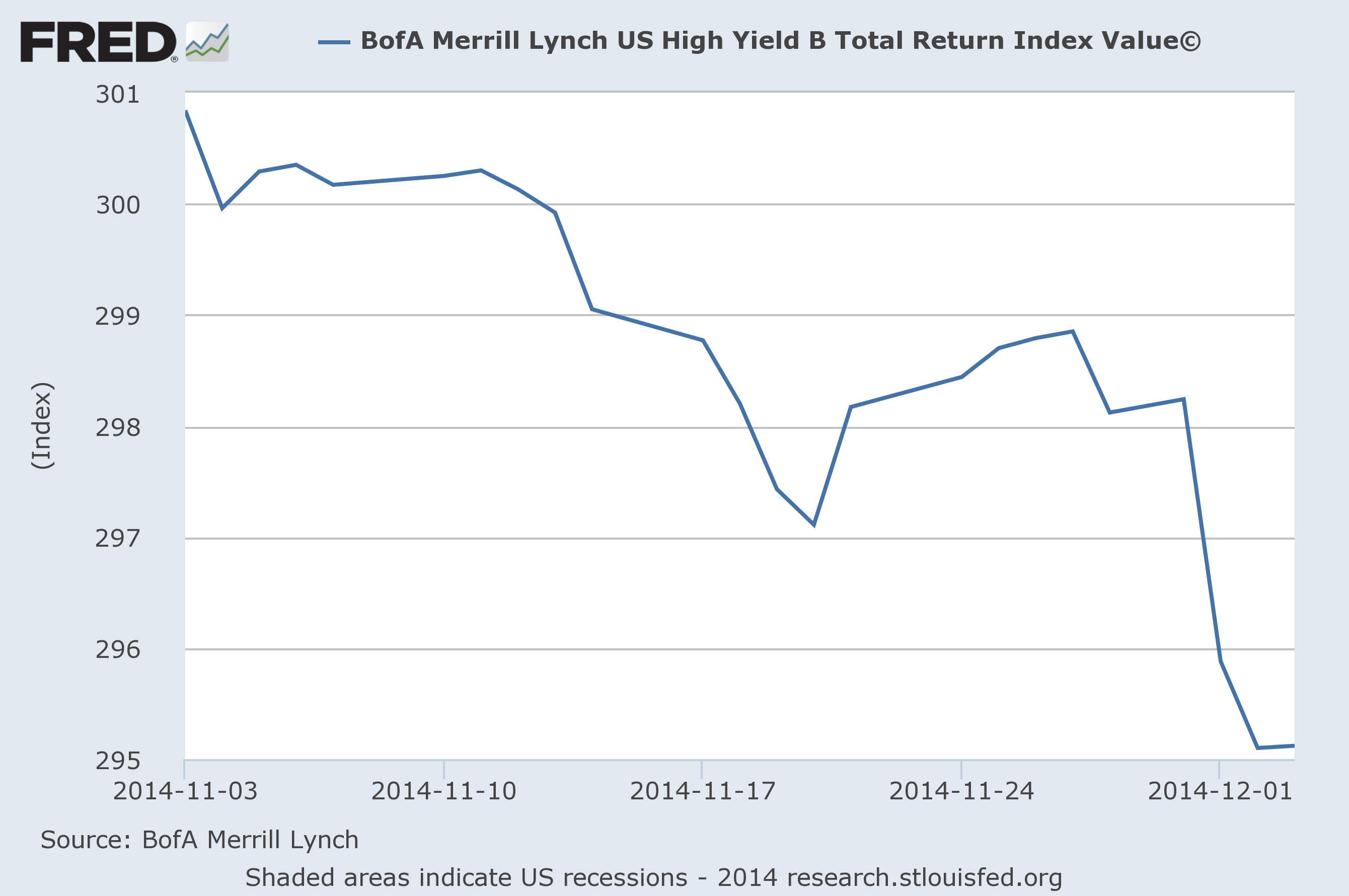 High-Yield-Bonds-November