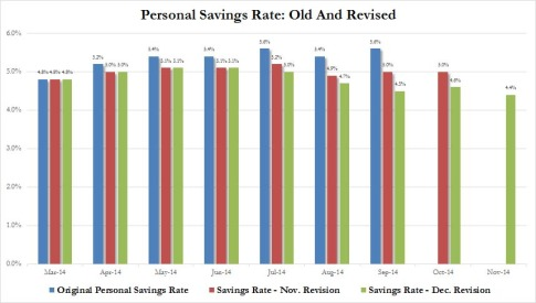Personal Savings Rate Dec revision