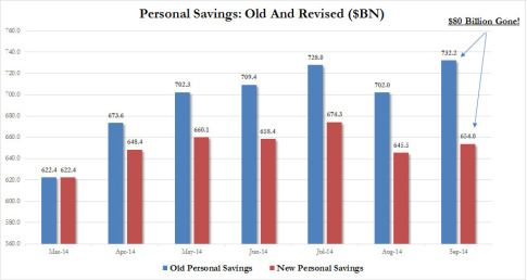 Personal Savings old vs new_1