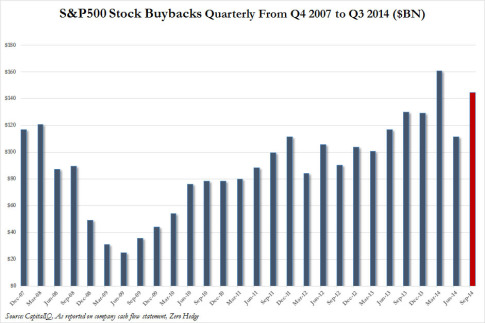 Quarterly repurchases Q3 2014