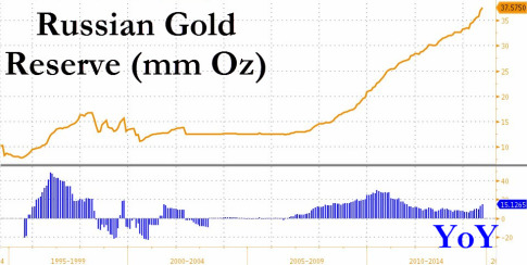Russian Gold Reserve