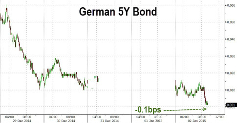 5Y German Bond Yield Goes Negative For First Time Ever