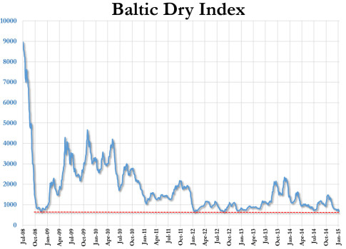 Baltic Dry Index_666_BDIY