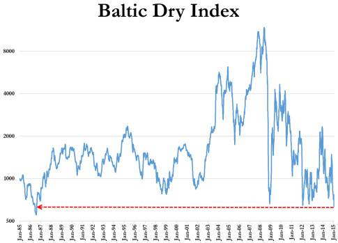 Baltic Dry Index_BDIY