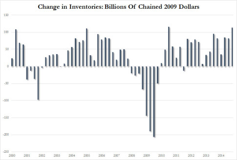 Change in Inventories