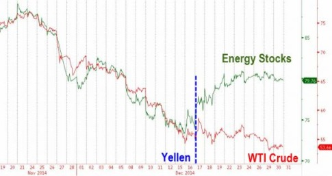 Energy-Stocks