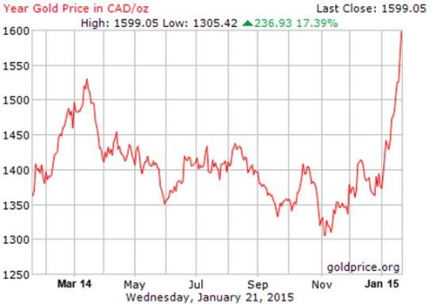 Gold-in-Canadian-Dollars-Jan-2015