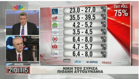 Greek Exit Polls Suggest Blowout Victory For Syriza