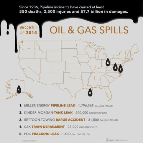 Oil-Gas-Spills