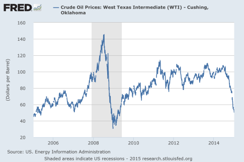 Price-Of-Oil-Since-2006
