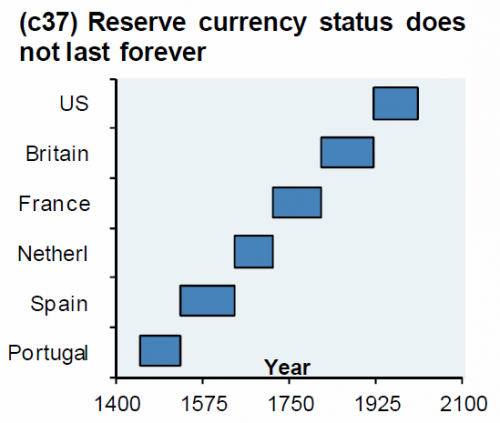 Reserve-Currency