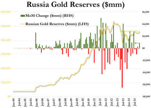 Russia-Gold-Reserves