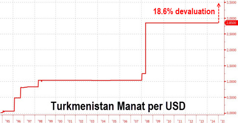 Turkmenistan Devaluation