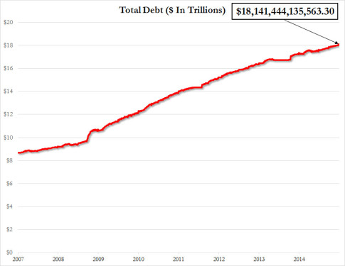 US debt dec 31 2014