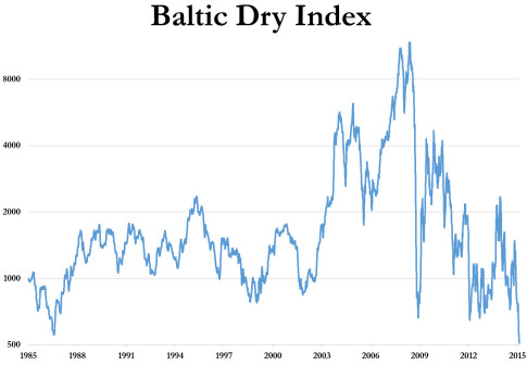 Baltic-Dry-Index-Collapse