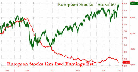 WTF Chart Of The Day - Europe