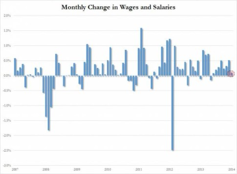 Wages and Salaries_0