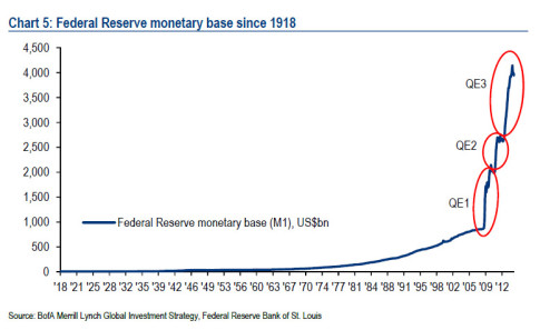 fed monetary base
