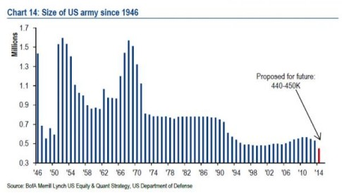 size of us army_0