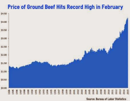 Beef-Price-Economic-Policy-Journal
