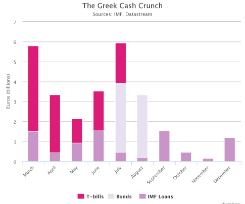 Greek Cash Crunch
