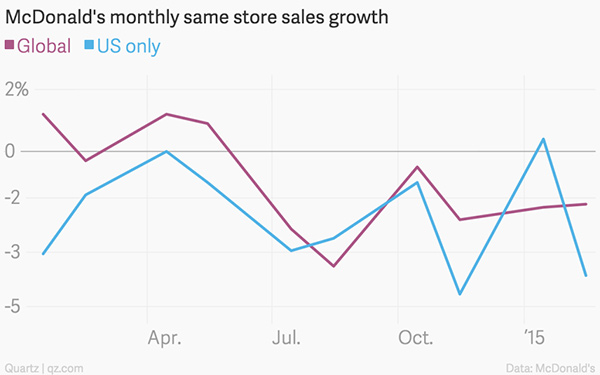 McDonalds-Monthly-Same-Store-Sales-Growth