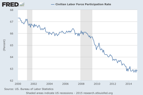 Presentation-Labor-Force-Participation-Rate