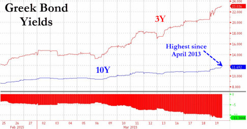 greek-bond-yields