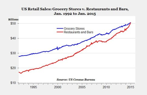 grocery vs restauant