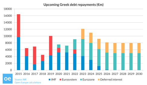 150401_Open_Europe_graph_Greek_Debt_Repayments