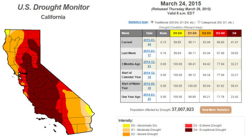 California_drought_monitor