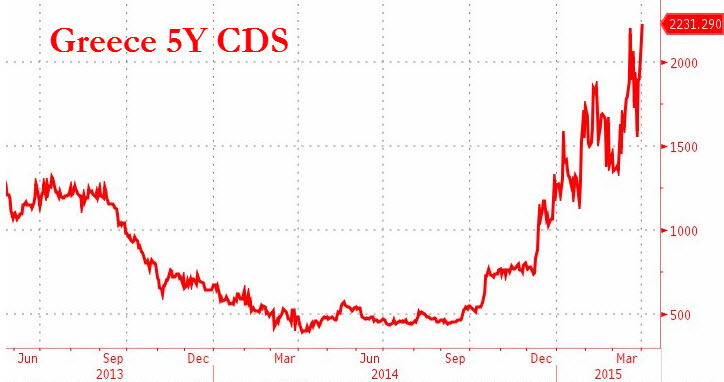 Greece-CDS-default-risk-on