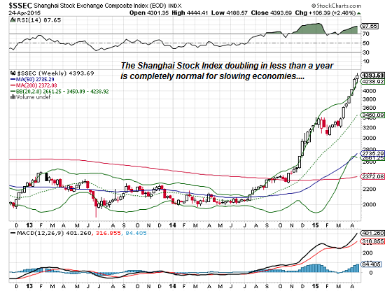 Shanghai stock index (SSEC)