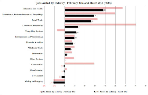 job gains March 2015