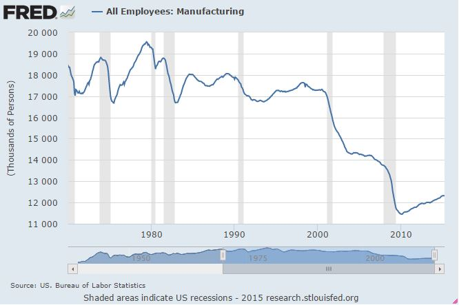 Manufacturing-Employees