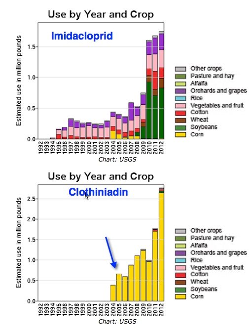 Neonic-Use-Histograms