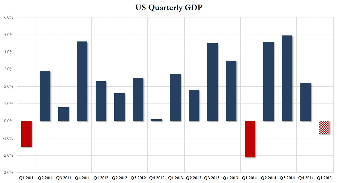 us gdp Updated: may 9, 2018 trade and tech sector risks cloud strong us outlook the conference board continues to project strong economic growth for 2018 and 2019.